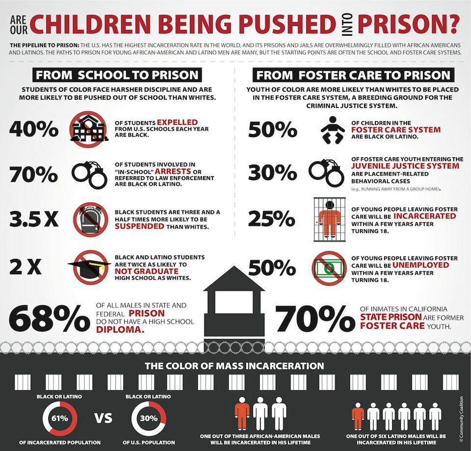 School-to-Prison Pipeline Graphic. Click on footnote 3 below for citation.