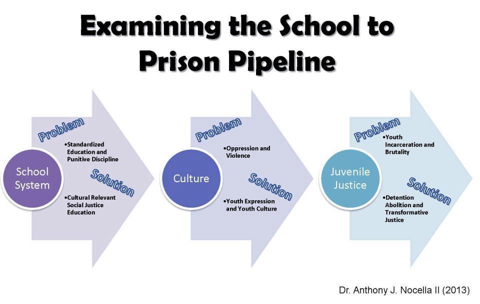 examining-the-school-to-prison-pipeline-2